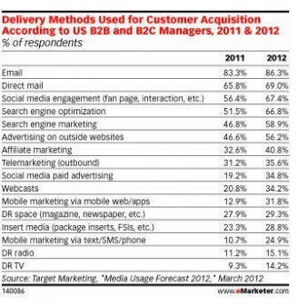 Stats sur la pertinence du Email Marketing