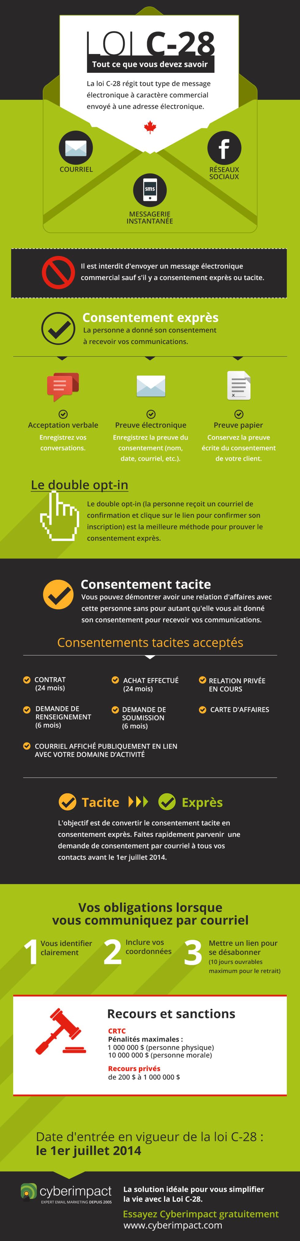 Loi-C28-antipourriel-infographie